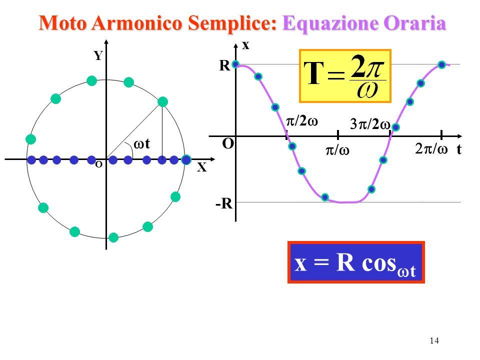 14 Moto Armonico Semplice: Equazione Oraria O X Y t x t O R -R / / /2 x = R cos t