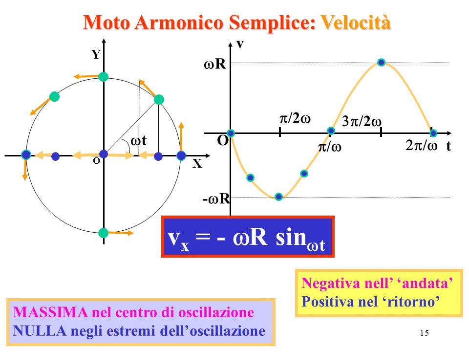 15 Moto Armonico Semplice: Velocità O X Y t v t O R - R / / /2 v x = - R sin t MASSIMA nel centro di oscillazione NULLA negli estremi delloscillazione
