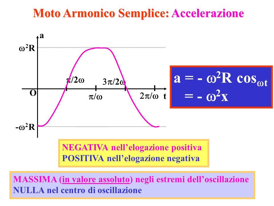 16 Moto Armonico Semplice: Accelerazione a t O 2 R - 2 R / / /2 a = - 2 R cos t = - 2 x NEGATIVA nellelogazione positiva POSITIVA nellelogazione negat