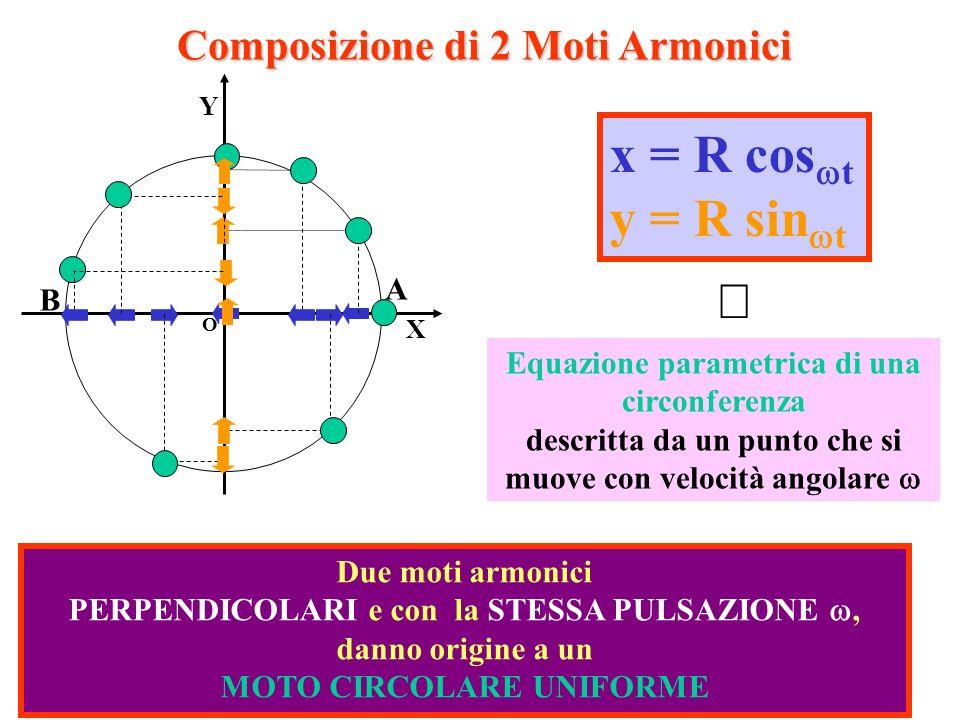 17 Due moti armonici PERPENDICOLARI e con la STESSA PULSAZIONE, danno origine a un MOTO CIRCOLARE UNIFORME Composizione di 2 Moti Armonici O X Y A B x