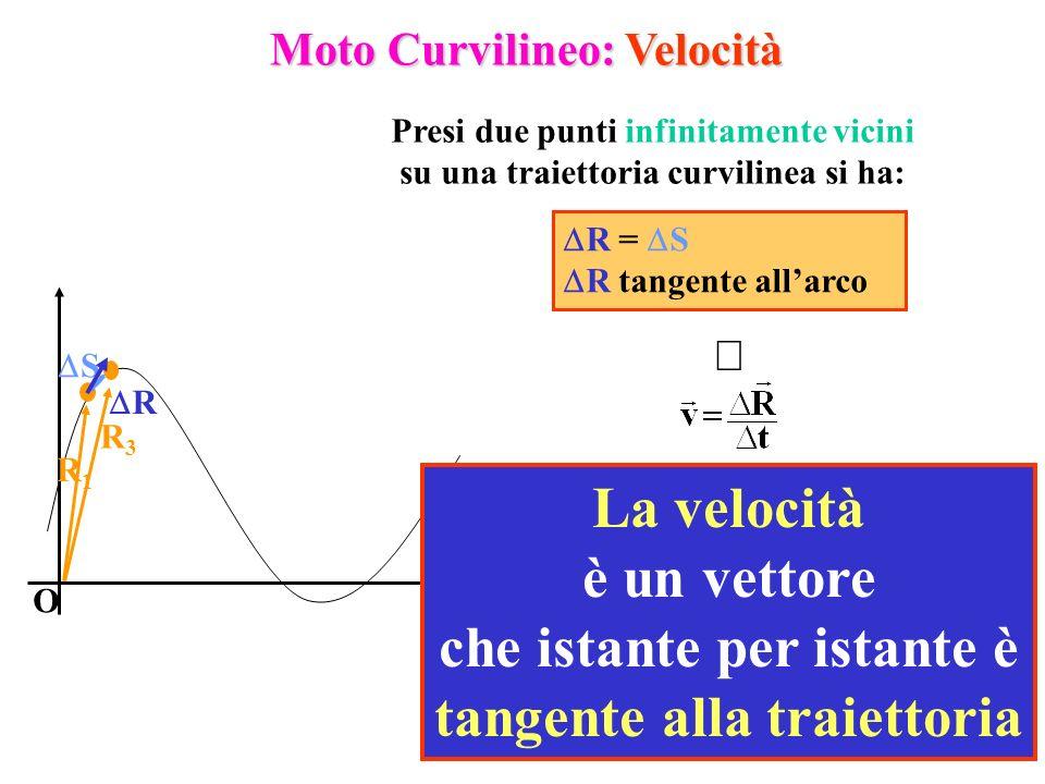 3 O R1R1 R3R3 Moto Curvilineo: Velocità S R Presi due punti infinitamente vicini su una traiettoria curvilinea si ha: R = S R tangente allarco La velo