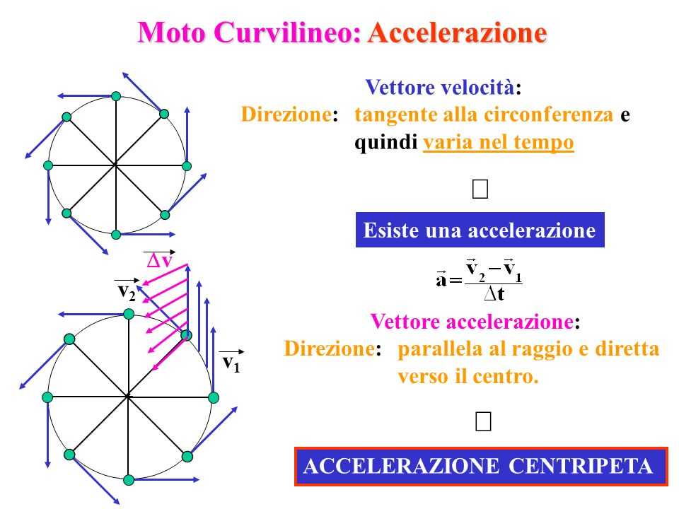 4 Vettore velocità: Direzione:tangente alla circonferenza e quindi varia nel tempo Esiste una accelerazione v2v2 v1v1 Vettore accelerazione: Direzione