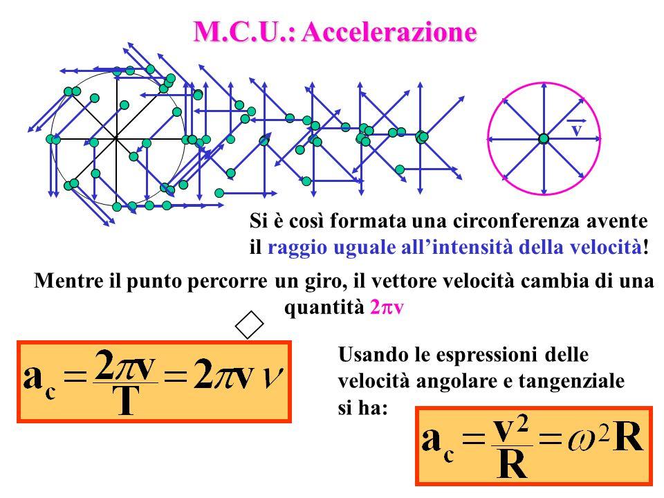 9 M.C.U.: Accelerazione Si è così formata una circonferenza avente il raggio uguale allintensità della velocità! Mentre il punto percorre un giro, il