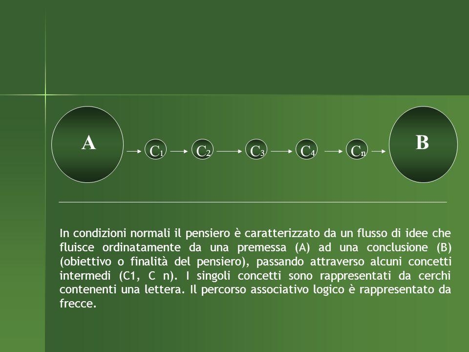 AB C1C1 C2C2 C3C3 C4C4 CnCn In condizioni normali il pensiero è caratterizzato da un flusso di idee che fluisce ordinatamente da una premessa (A) ad u