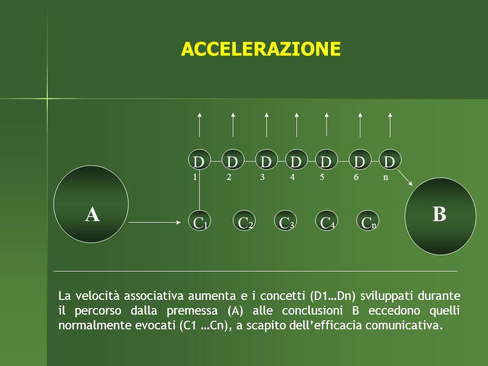La velocità associativa aumenta e i concetti (D1…Dn) sviluppati durante il percorso dalla premessa (A) alle conclusioni B eccedono quelli normalmente evocati (C1 …Cn), a scapito dellefficacia comunicativa.