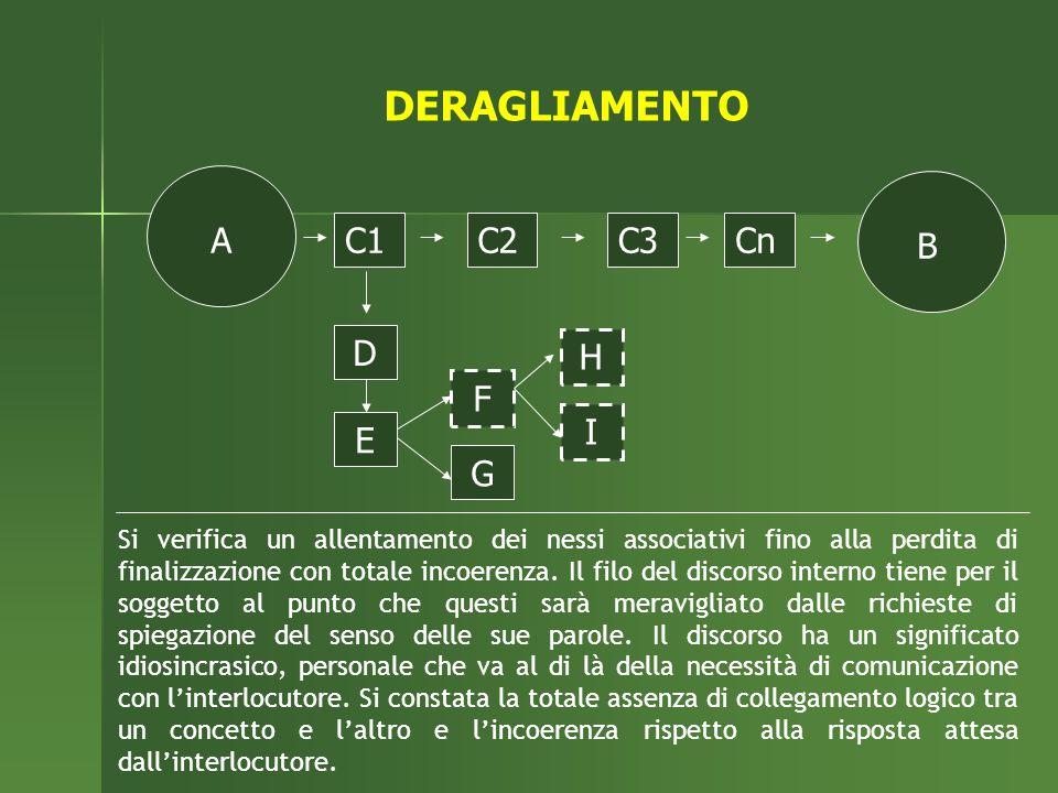 Si verifica un allentamento dei nessi associativi fino alla perdita di finalizzazione con totale incoerenza. Il filo del discorso interno tiene per il