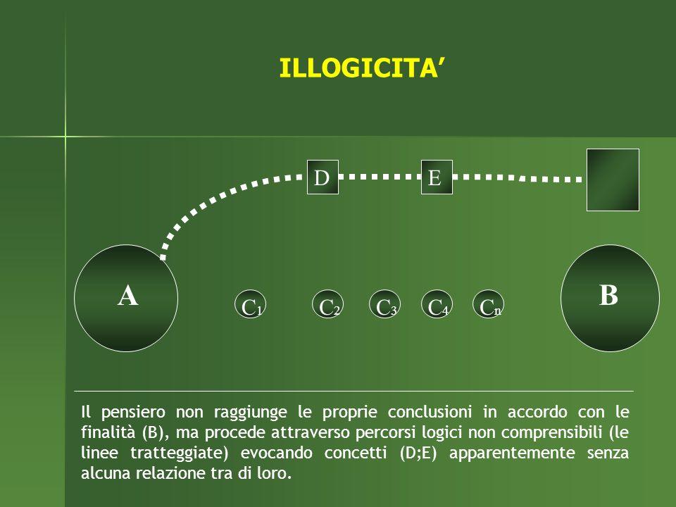 Il pensiero non raggiunge le proprie conclusioni in accordo con le finalità (B), ma procede attraverso percorsi logici non comprensibili (le linee tratteggiate) evocando concetti (D;E) apparentemente senza alcuna relazione tra di loro.