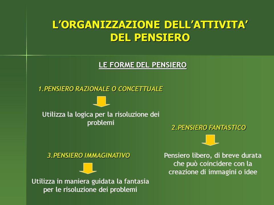 LORGANIZZAZIONE DELLATTIVITA DEL PENSIERO LE FORME DEL PENSIERO 1.PENSIERO RAZIONALE O CONCETTUALE 2.PENSIERO FANTASTICO 3.PENSIERO IMMAGINATIVO Utili