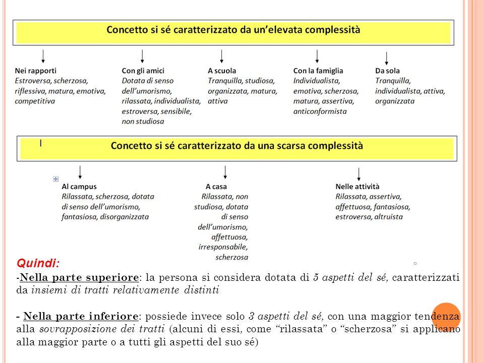 Quindi: - Nella parte superiore : la persona si considera dotata di 5 aspetti del sé, caratterizzati da insiemi di tratti relativamente distinti - Nel