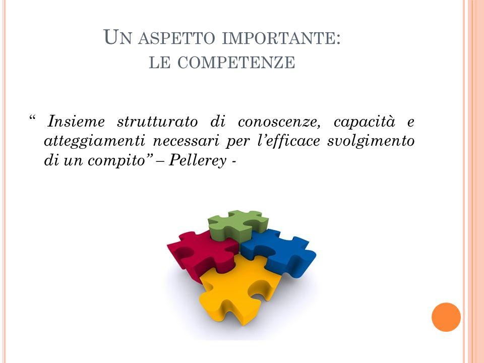 U N ASPETTO IMPORTANTE : LE COMPETENZE Insieme strutturato di conoscenze, capacità e atteggiamenti necessari per lefficace svolgimento di un compito –