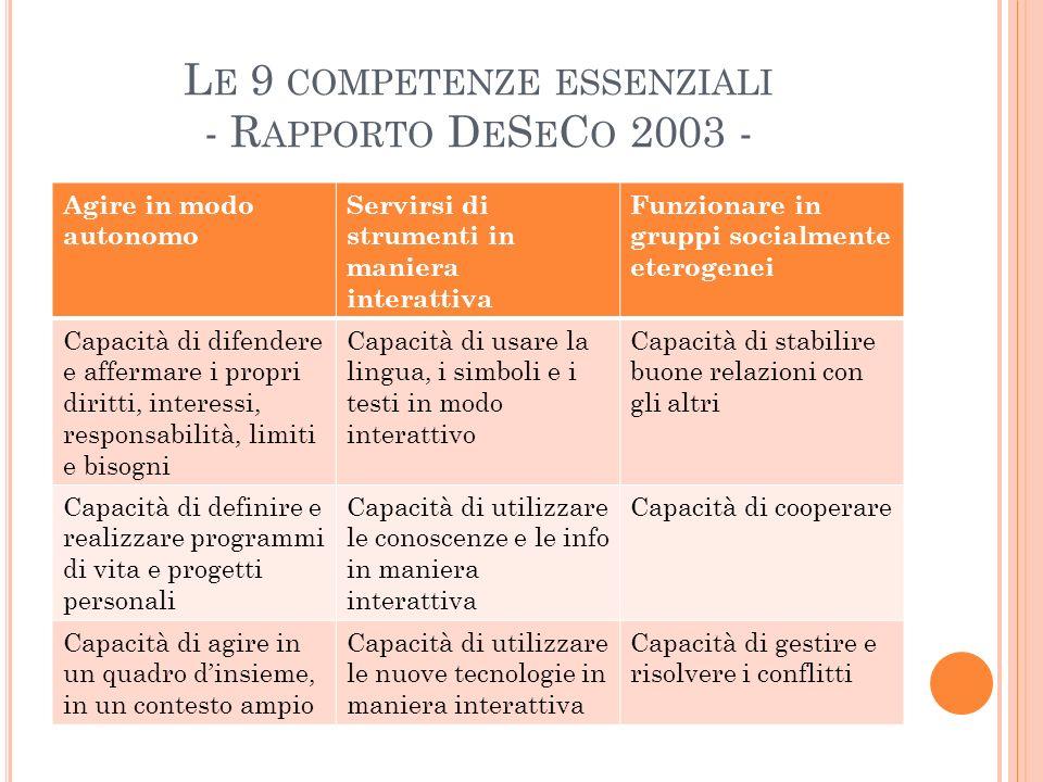 L E 9 COMPETENZE ESSENZIALI - R APPORTO D E S E C O 2003 - Agire in modo autonomo Servirsi di strumenti in maniera interattiva Funzionare in gruppi so