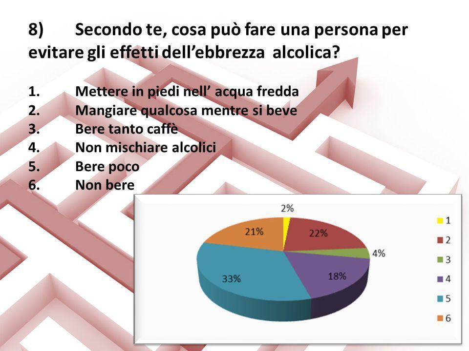 8)Secondo te, cosa può fare una persona per evitare gli effetti dellebbrezza alcolica? 1.Mettere in piedi nell acqua fredda 2.Mangiare qualcosa mentre