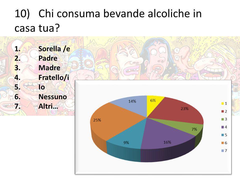 10)Chi consuma bevande alcoliche in casa tua? 1.Sorella /e 2.Padre 3.Madre 4.Fratello/i 5.Io 6.Nessuno 7.Altri…