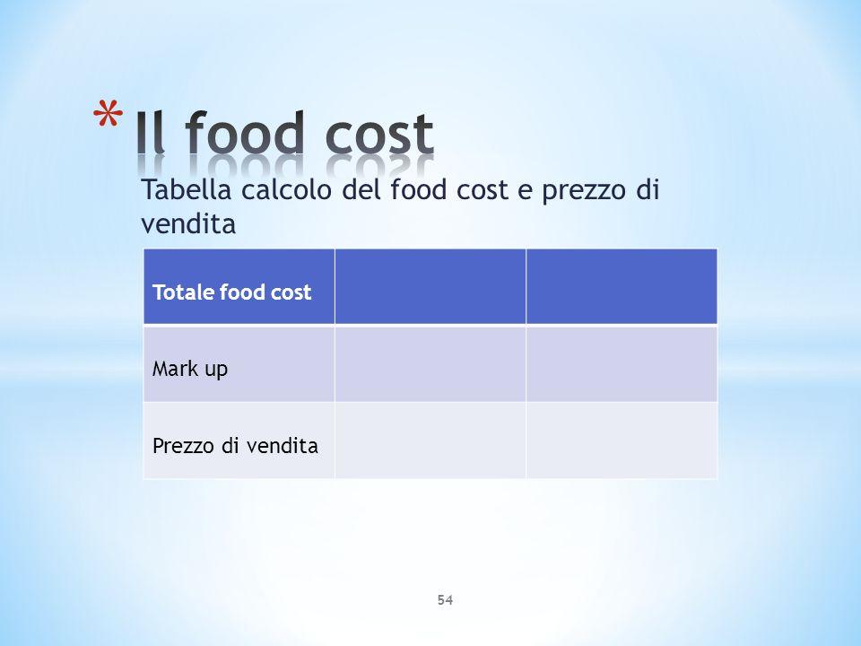 Tabella calcolo del food cost e prezzo di vendita 54 Totale food cost Mark up Prezzo di vendita