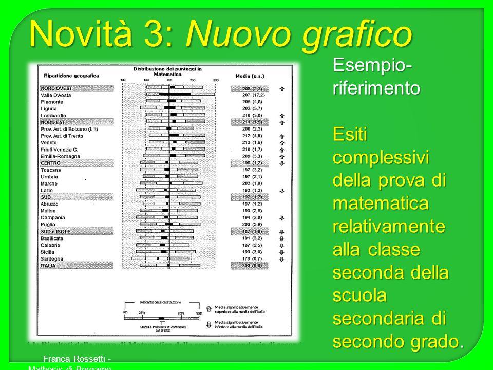 Esempio- riferimento Esiti complessivi della prova di matematica relativamente alla classe seconda della scuola secondaria di secondo grado. Novità 3: