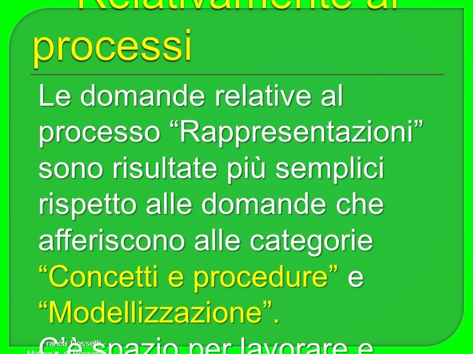Le domande relative al processo Rappresentazioni sono risultate più semplici rispetto alle domande che afferiscono alle categorie Concetti e procedure