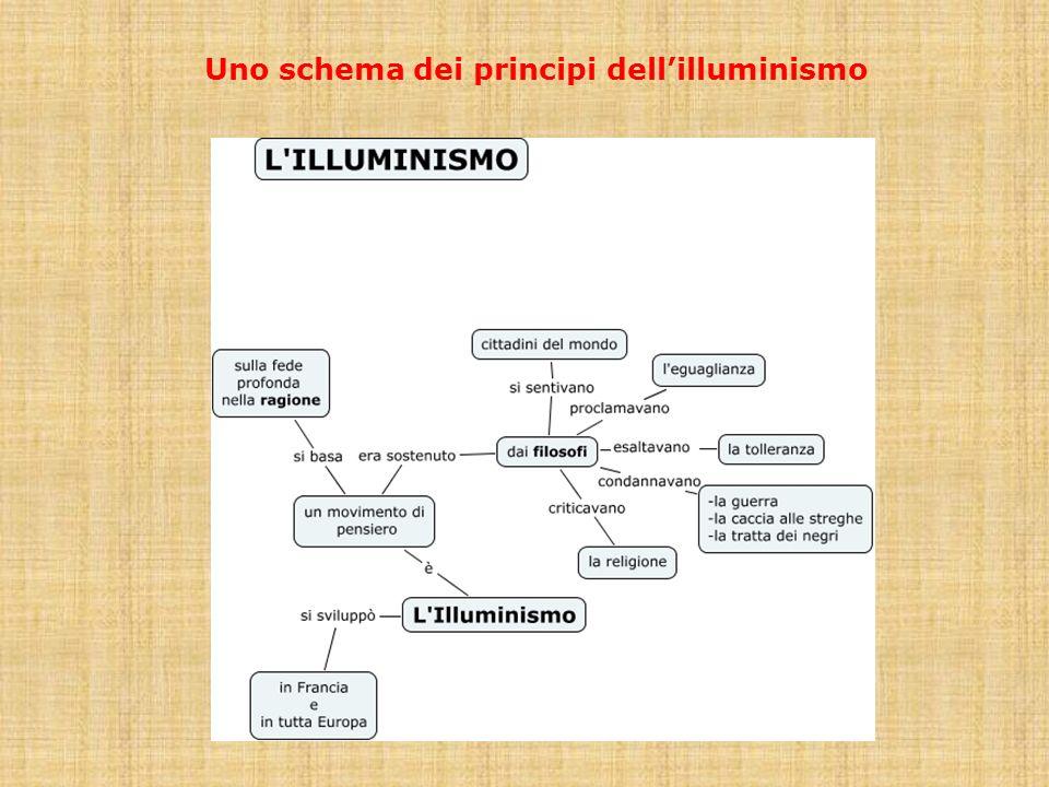 Uno schema dei principi dellilluminismo