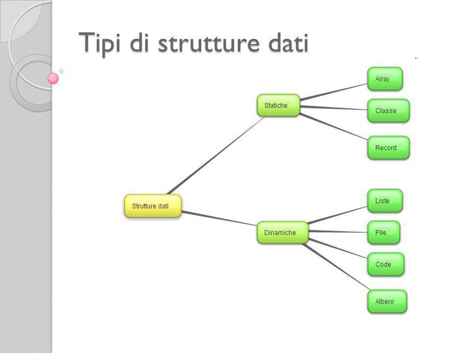 Le strutture dati sono strumenti astratti che evitano agli utenti di dover conoscere i dettagli che riguardano la memorizzazione effettiva dei dati e consentono di accedervi come se fossero memorizzati nel formato più appropriato.