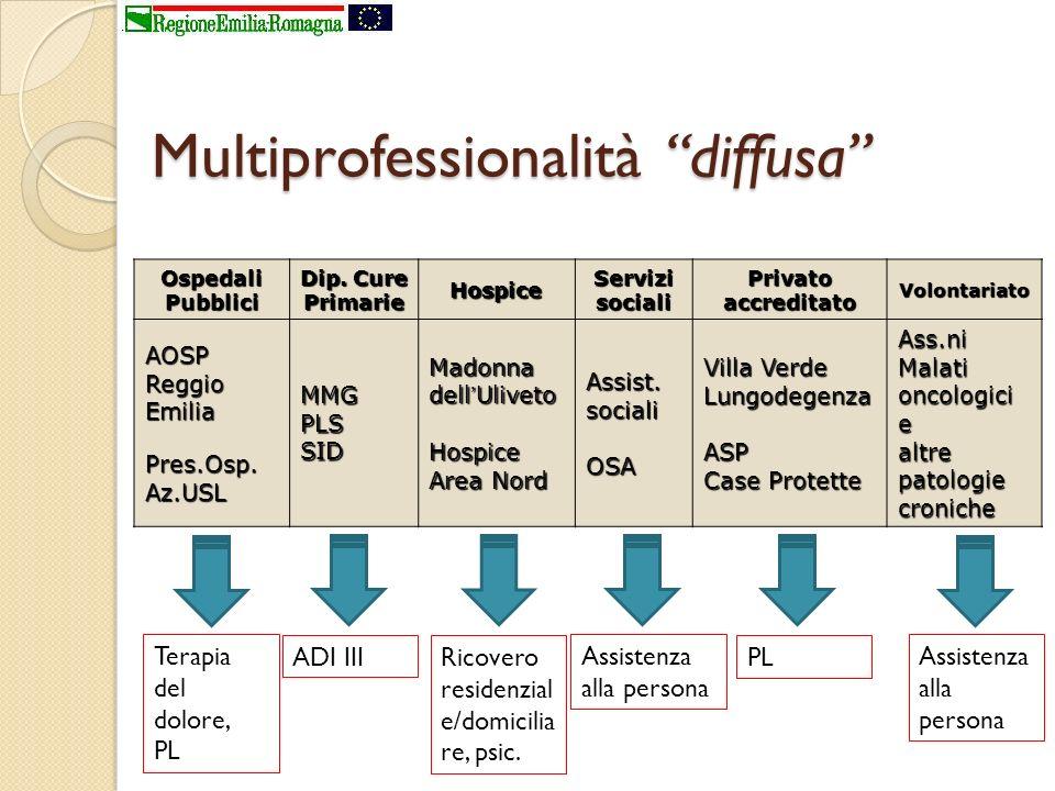 Multiprofessionalità diffusa OspedaliPubblici Dip. Cure Primarie HospiceServizisocialiPrivatoaccreditatoVolontariato AOSP Reggio Emilia Pres.Osp. Az.U