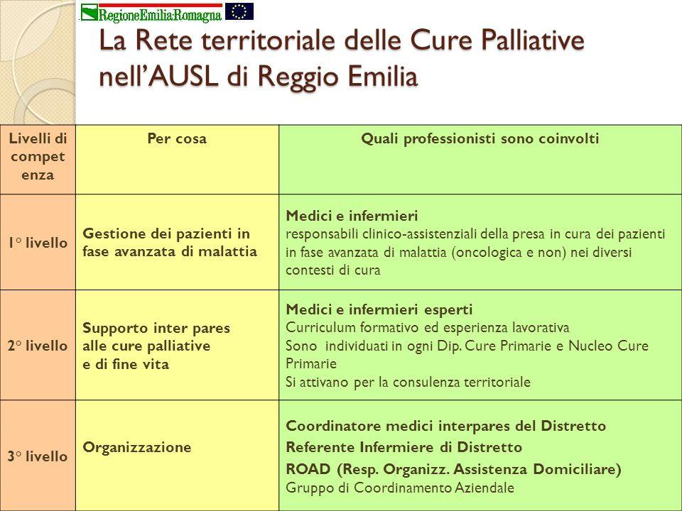 La Rete territoriale delle Cure Palliative nellAUSL di Reggio Emilia Livelli di compet enza Per cosaQuali professionisti sono coinvolti 1° livello Ges