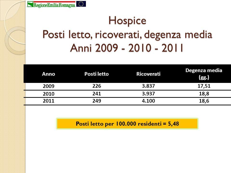 Hospice Posti letto, ricoverati, degenza media Anni 2009 - 2010 - 2011 AnnoPosti lettoRicoverati Degenza media (gg.) 20092263.83717,51 20102413.93718,