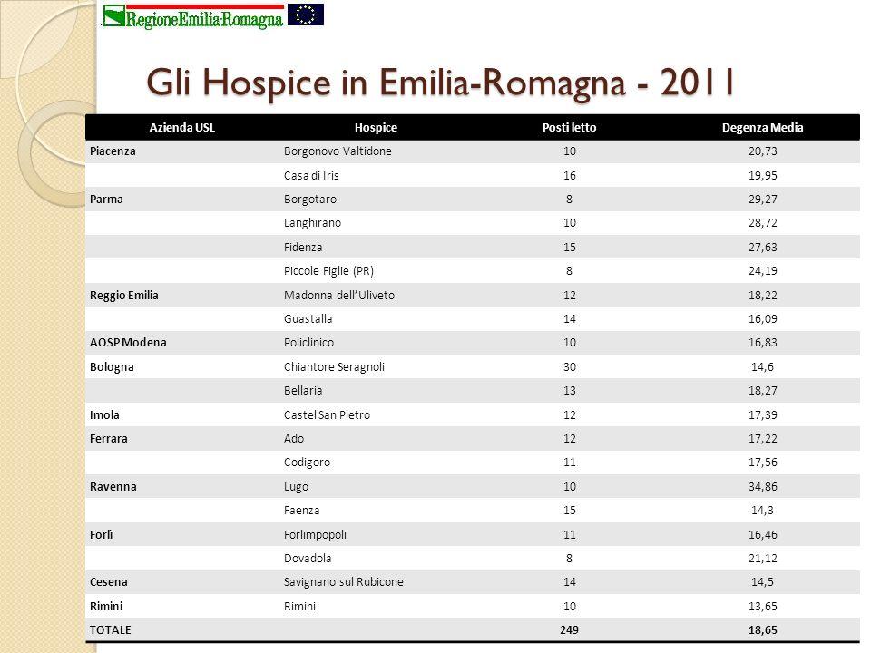 Gli Hospice in Emilia-Romagna - 2011 Azienda USLHospicePosti lettoDegenza Media PiacenzaBorgonovo Valtidone1020,73 Casa di Iris1619,95 ParmaBorgotaro8