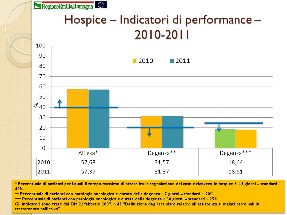 Hospice – Indicatori di performance – 2010-2011