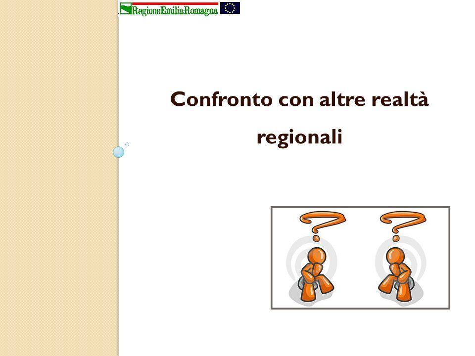 Confronto con altre realtà regionali