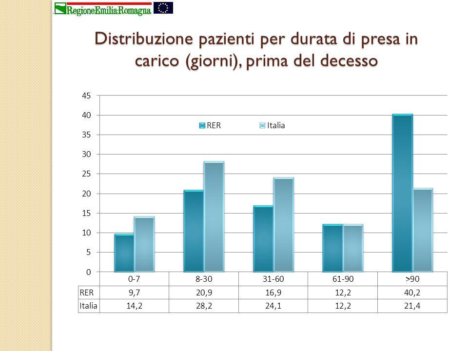 Distribuzione pazienti per durata di presa in carico (giorni), prima del decesso