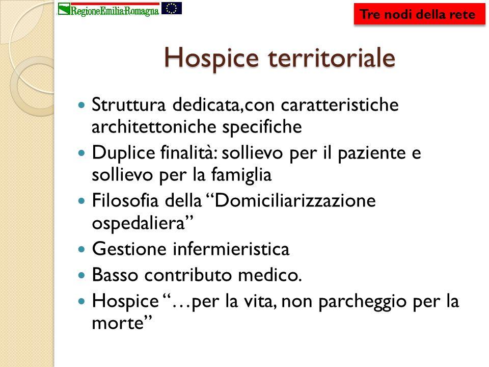 Hospice territoriale Struttura dedicata,con caratteristiche architettoniche specifiche Duplice finalità: sollievo per il paziente e sollievo per la fa