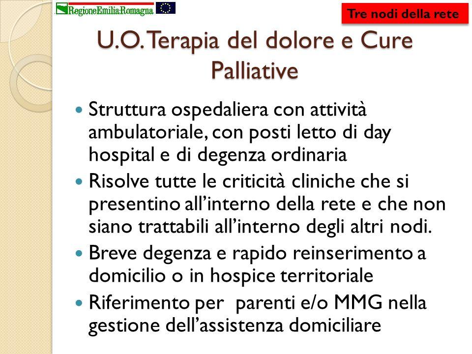 U.O. Terapia del dolore e Cure Palliative Struttura ospedaliera con attività ambulatoriale, con posti letto di day hospital e di degenza ordinaria Ris
