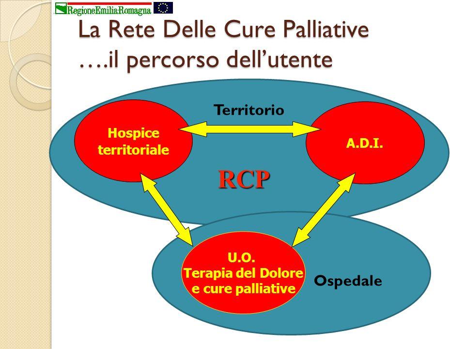 La Rete Delle Cure Palliative ….il percorso dellutente Hospice territoriale U.O. Terapia del Dolore e cure palliative A.D.I. RCP Territorio Ospedale