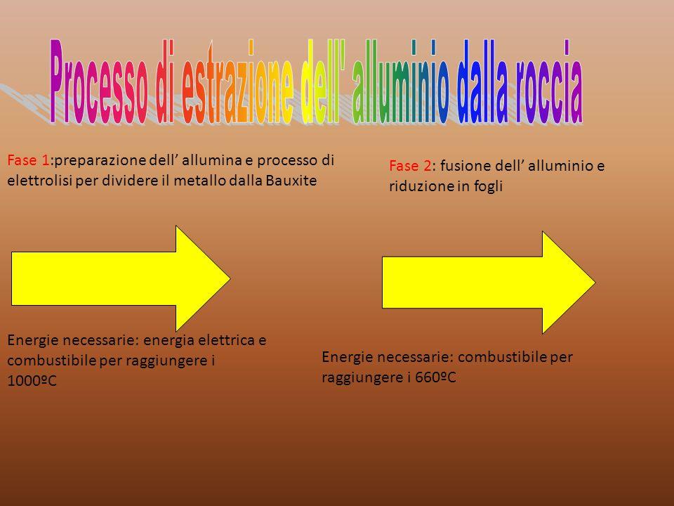 Fase 1:preparazione dell allumina e processo di elettrolisi per dividere il metallo dalla Bauxite Energie necessarie: energia elettrica e combustibile