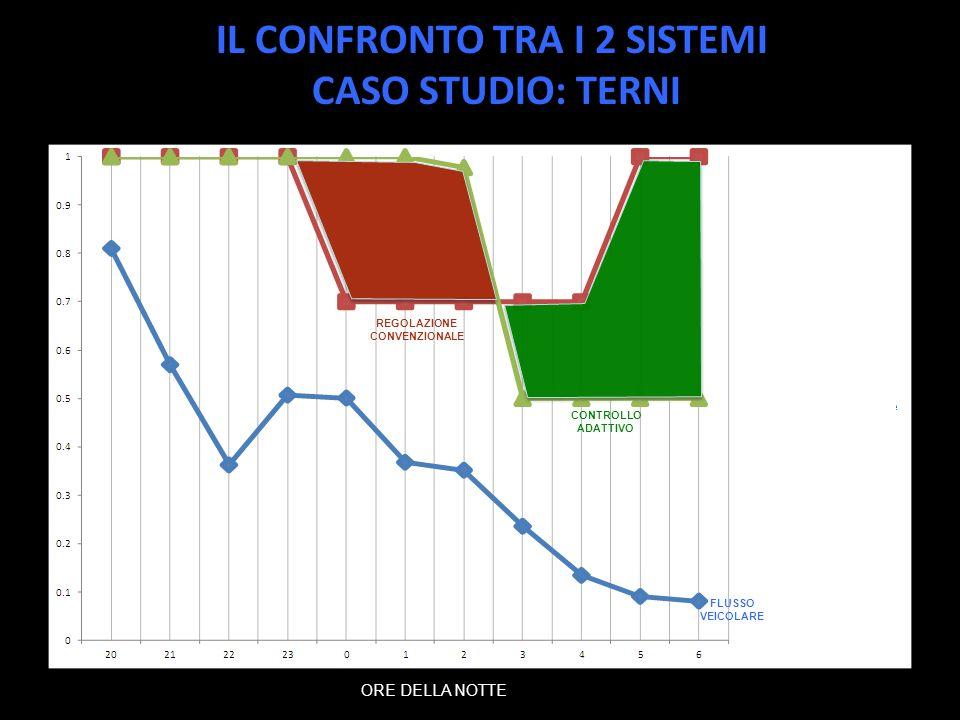 IL CONFRONTO TRA I 2 SISTEMI CASO STUDIO: TERNI ORE DELLA NOTTE FLUSSO VEICOLARE REGOLAZIONE CONVENZIONALE CONTROLLO ADATTIVO
