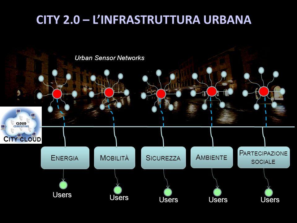 Urban Sensor Networks C ITY CLOUD Users E NERGIA M OBILITÀ Users S ICUREZZA Users A MBIENTE Users P ARTECIPAZIONE SOCIALE Users CITY 2.0 – LINFRASTRUTTURA URBANA
