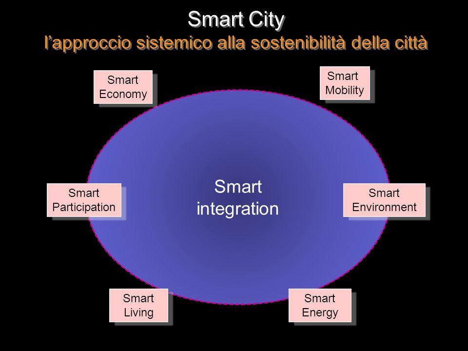 Smart integration Smart Economy Smart Mobility Smart Energy Smart Living Smart Environment Smart Participation Smart City lapproccio sistemico alla sostenibilità della città Smart City lapproccio sistemico alla sostenibilità della città