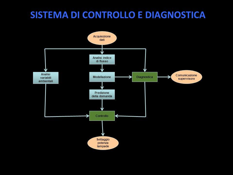 SISTEMA DI CONTROLLO E DIAGNOSTICA Acquisizione dati Analisi indice di flusso Modellazione Predizione della domanda Controllo Analisi variabili ambientali Diagnostica Comunicazione supervisore Settaggio potenza lampade