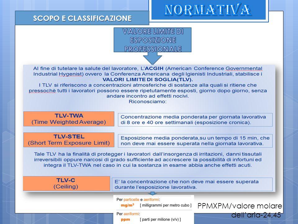 SCOPO E CLASSIFICAZIONE PPMXPM/valore molare dellaria-24,45