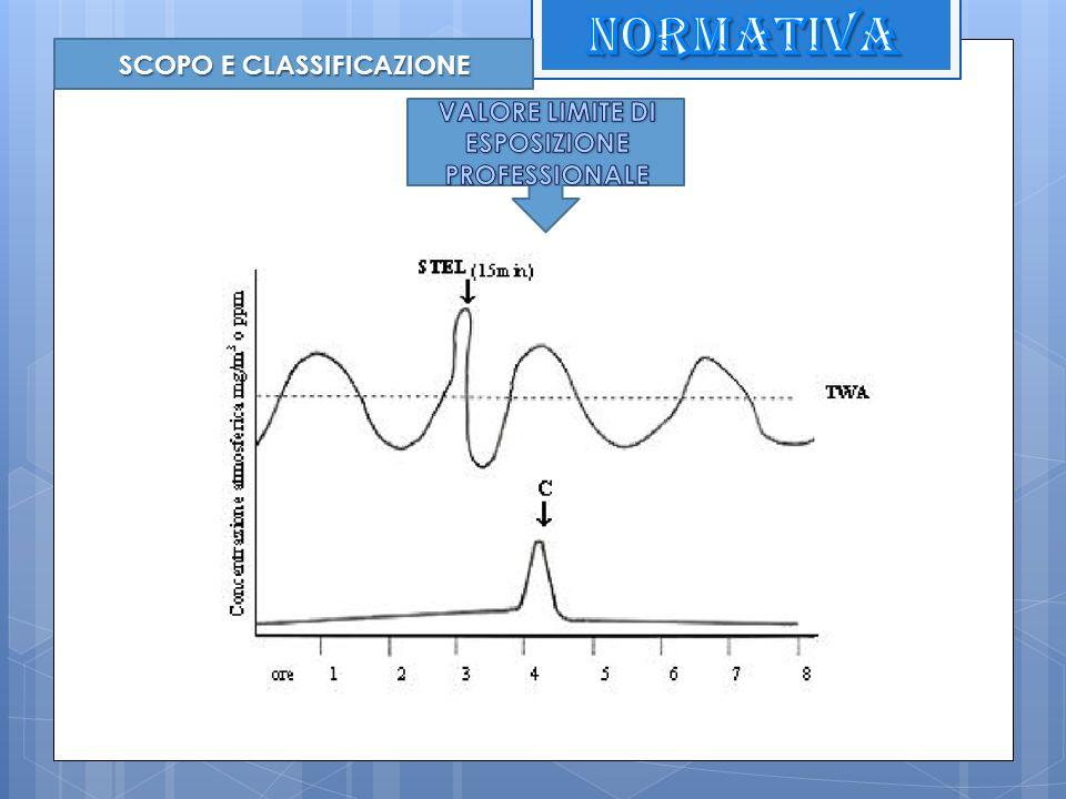 SCOPO E CLASSIFICAZIONE