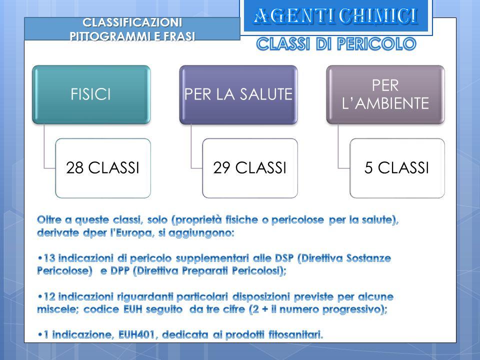 CLASSIFICAZIONI FISICI28 CLASSIPER LA SALUTE29 CLASSI PER LAMBIENTE 5 CLASSI