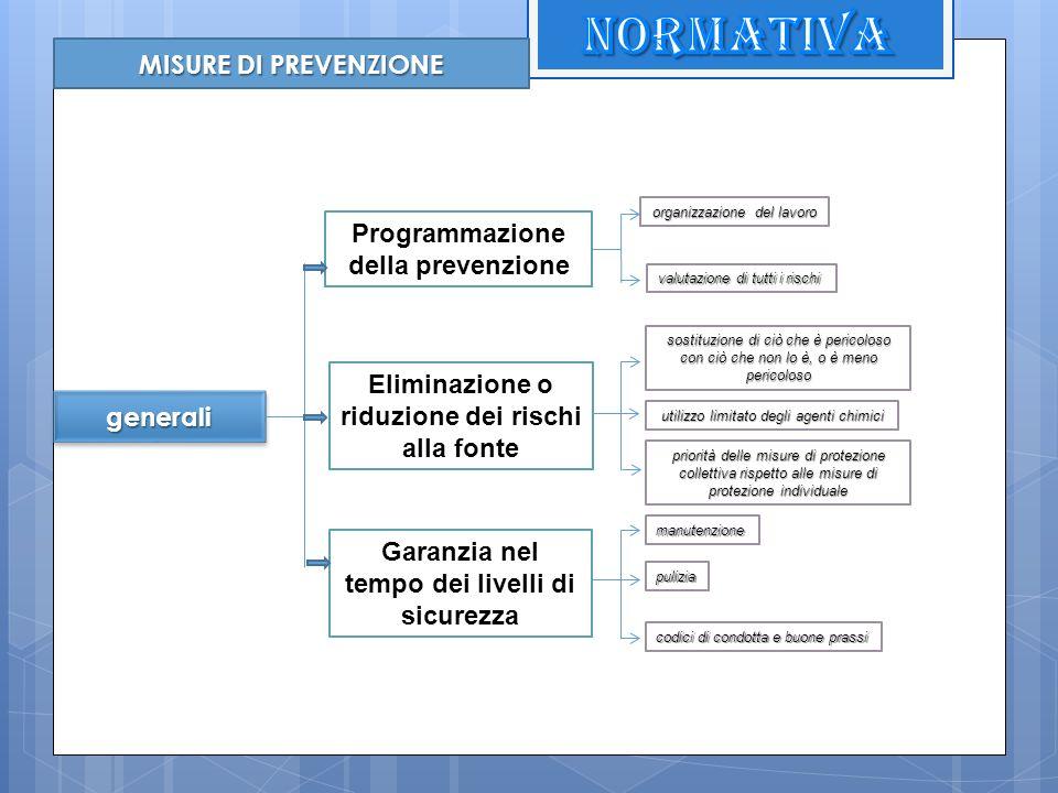 MISURE DI PREVENZIONE generaligenerali Programmazione della prevenzione valutazione di tutti i rischi organizzazione del lavoro Eliminazione o riduzio