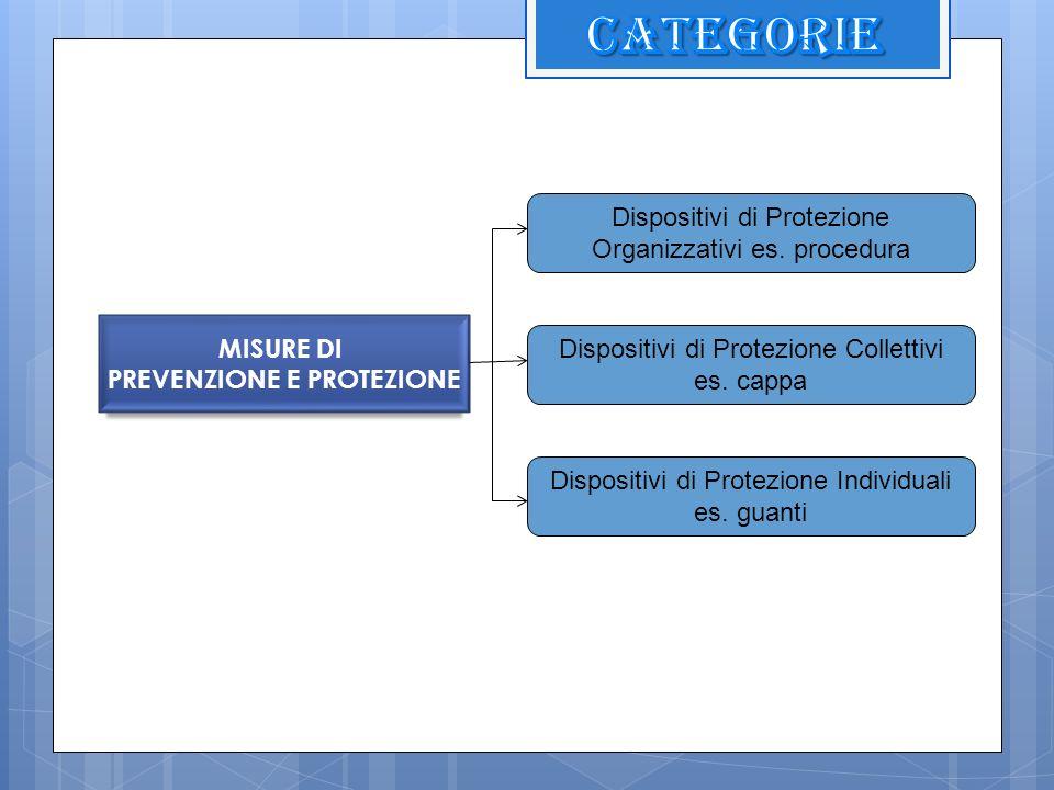 MISURE DI PREVENZIONE E PROTEZIONE Dispositivi di Protezione Organizzativi es. procedura Dispositivi di Protezione Collettivi es. cappa Dispositivi di