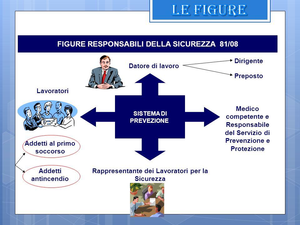 FIGURE RESPONSABILI DELLA SICUREZZA 81/08 SISTEMA DI PREVEZIONE Datore di lavoro Rappresentante dei Lavoratori per la Sicurezza Lavoratori Medico comp
