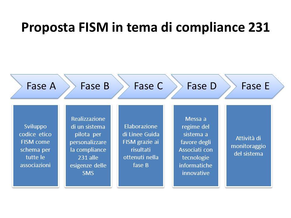 Proposta FISM in tema di compliance 231 Fase AFase BFase CFase DFase E Sviluppo codice etico FISM come schema per tutte le associazioni Realizzazione