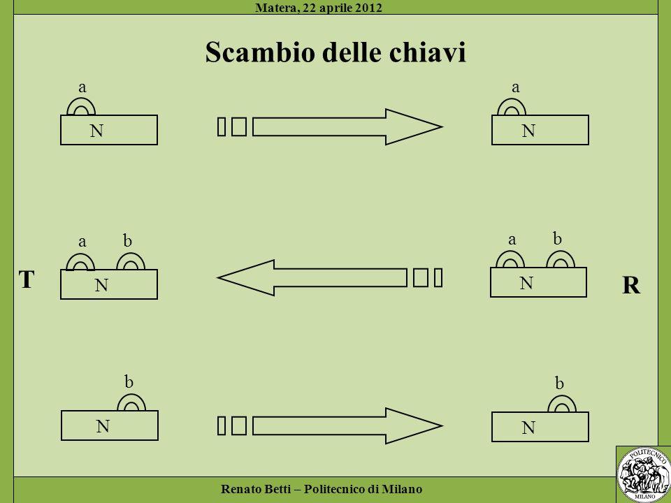 Renato Betti – Politecnico di Milano Matera, 22 aprile 2012 T R N ab N a N a N ab N b N b Scambio delle chiavi