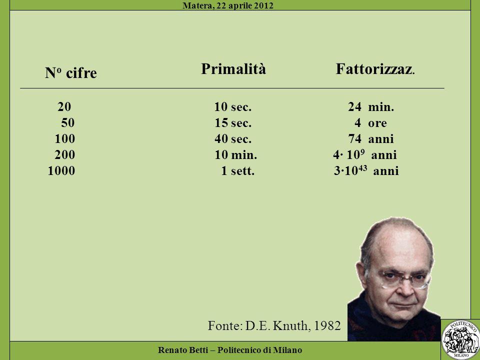 Renato Betti – Politecnico di Milano Matera, 22 aprile 2012 N o cifre PrimalitàFattorizzaz. 20 10 sec. 24 min. 50 15 sec. 4 ore 100 40 sec. 74 anni 20