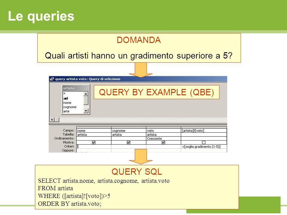 Le queries DOMANDA Quali artisti hanno un gradimento superiore a 5? QUERY SQL SELECT artista.nome, artista.cognome, artista.voto FROM artista WHERE ([