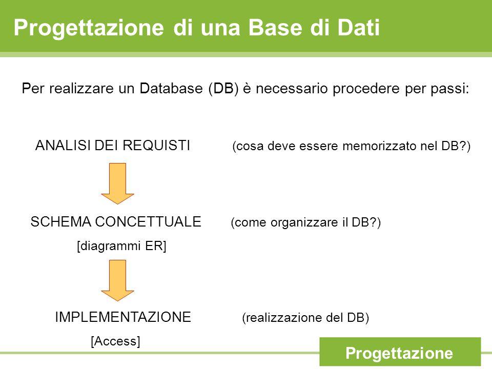Progettazione di una Base di Dati Per realizzare un Database (DB) è necessario procedere per passi: ANALISI DEI REQUISTI (cosa deve essere memorizzato