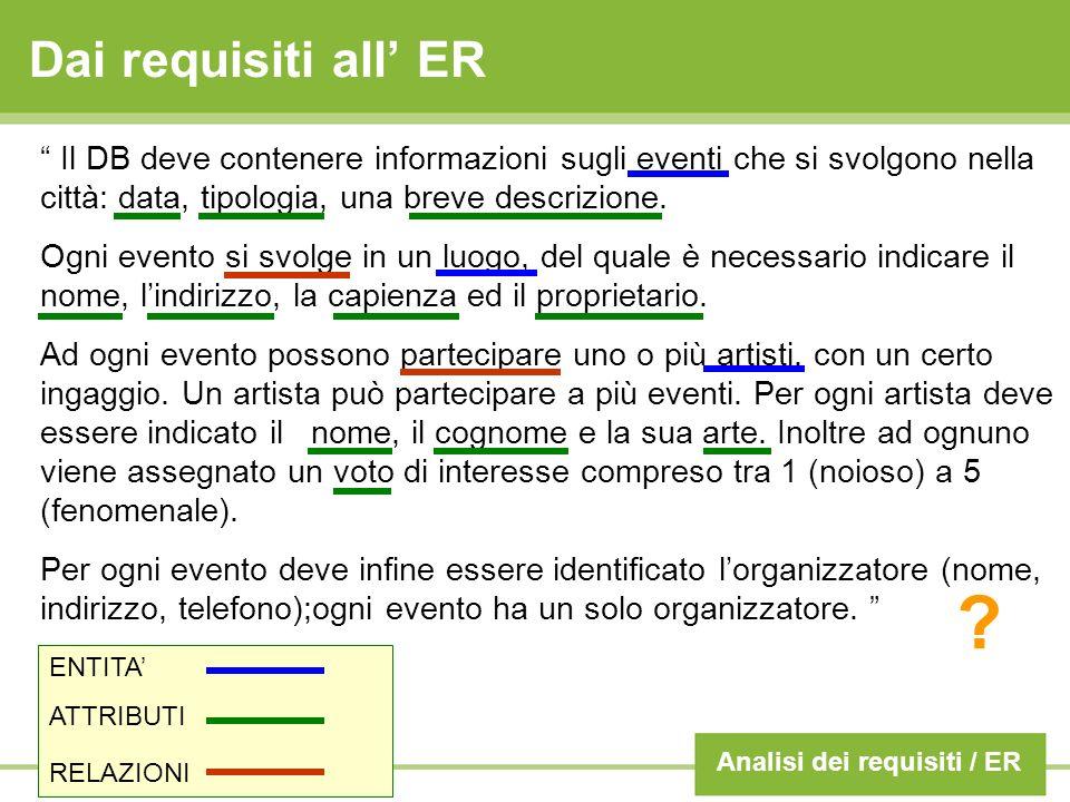 Dai requisiti all ER Il DB deve contenere informazioni sugli eventi che si svolgono nella città: data, tipologia, una breve descrizione. Ogni evento s