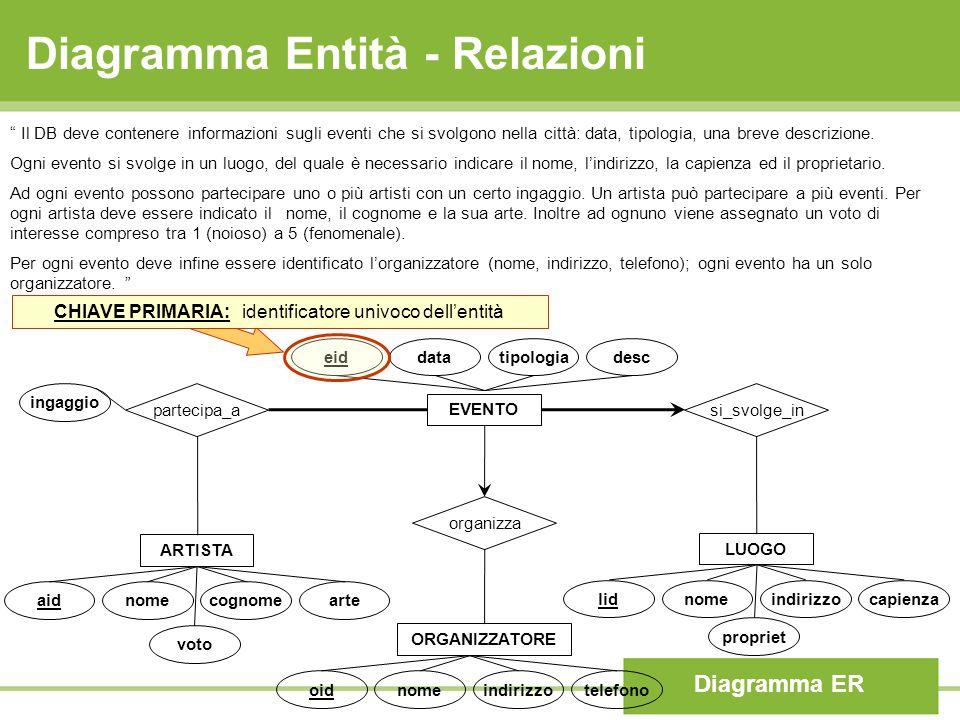 Diagramma Entità - Relazioni Diagramma ER Il DB deve contenere informazioni sugli eventi che si svolgono nella città: data, tipologia, una breve descr